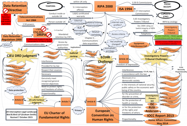 Newly updated version of my UK interception legal landscape mindmap. Ever more insanely complex @cyberleagle